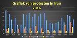 Grafieken van protesten in Iran 2016